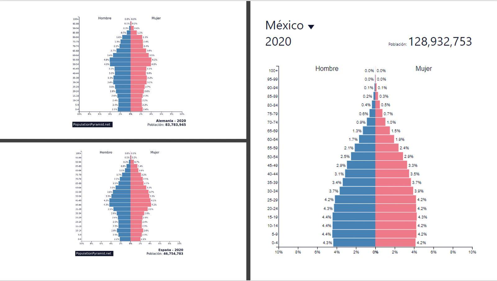 Pirámide poblacional: México, España y Alemania